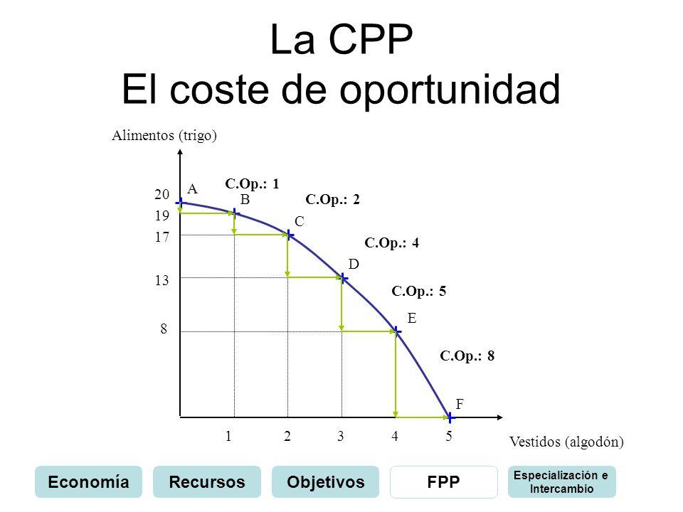 La CPP El coste de oportunidad