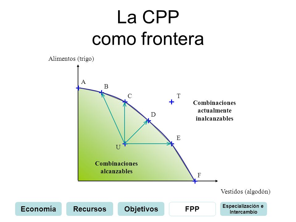 La CPP como frontera Economía Recursos Objetivos FPP Alimentos (trigo)