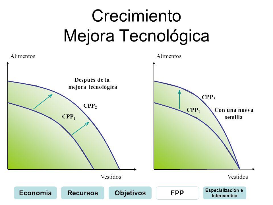 Crecimiento Mejora Tecnológica