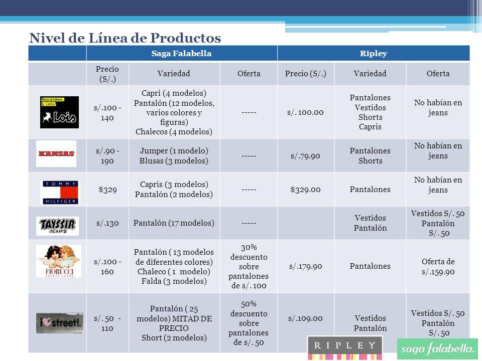 Nivel de Línea de Productos