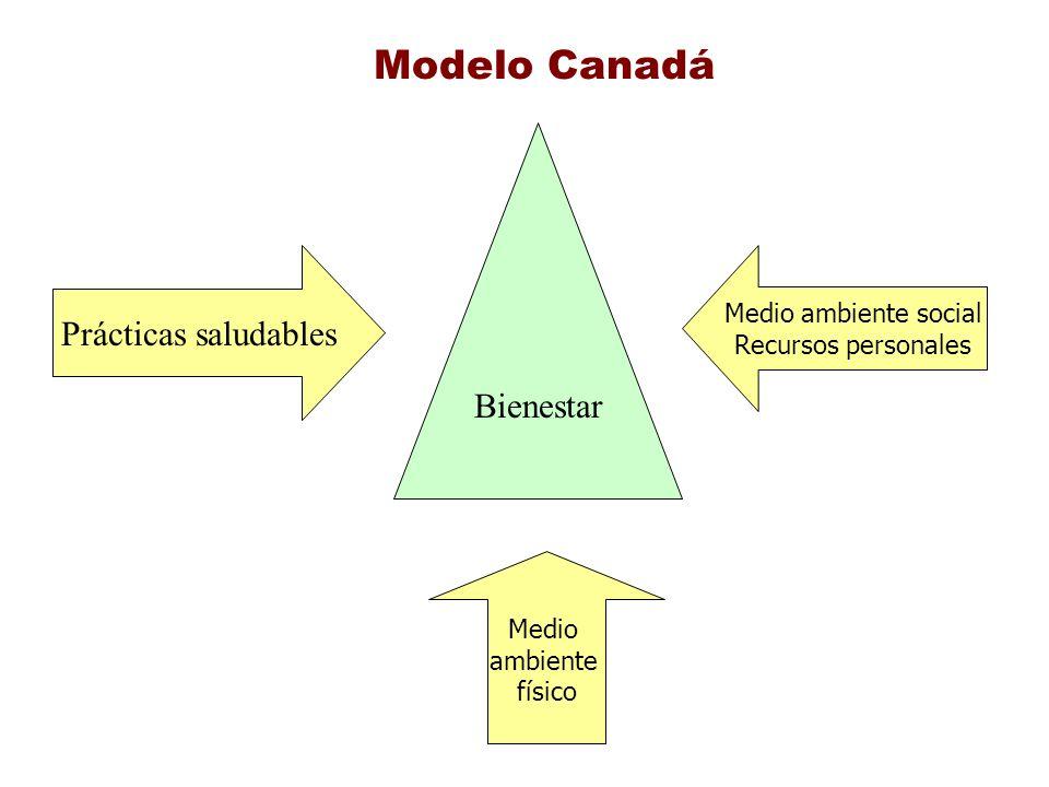 Modelo Canadá Bienestar Prácticas saludables Medio ambiente social