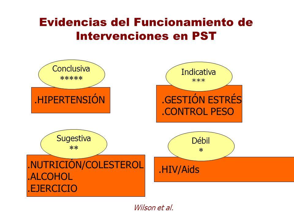 Evidencias del Funcionamiento de Intervenciones en PST