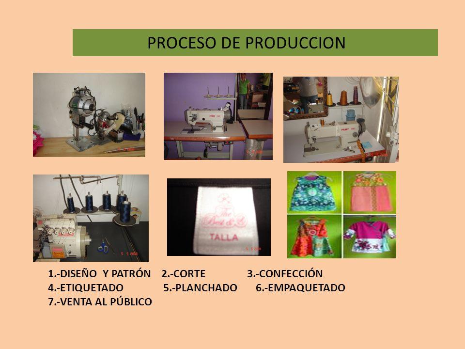 PROCESO DE PRODUCCION 1.-DISEÑO Y PATRÓN 2.-CORTE 3.-CONFECCIÓN