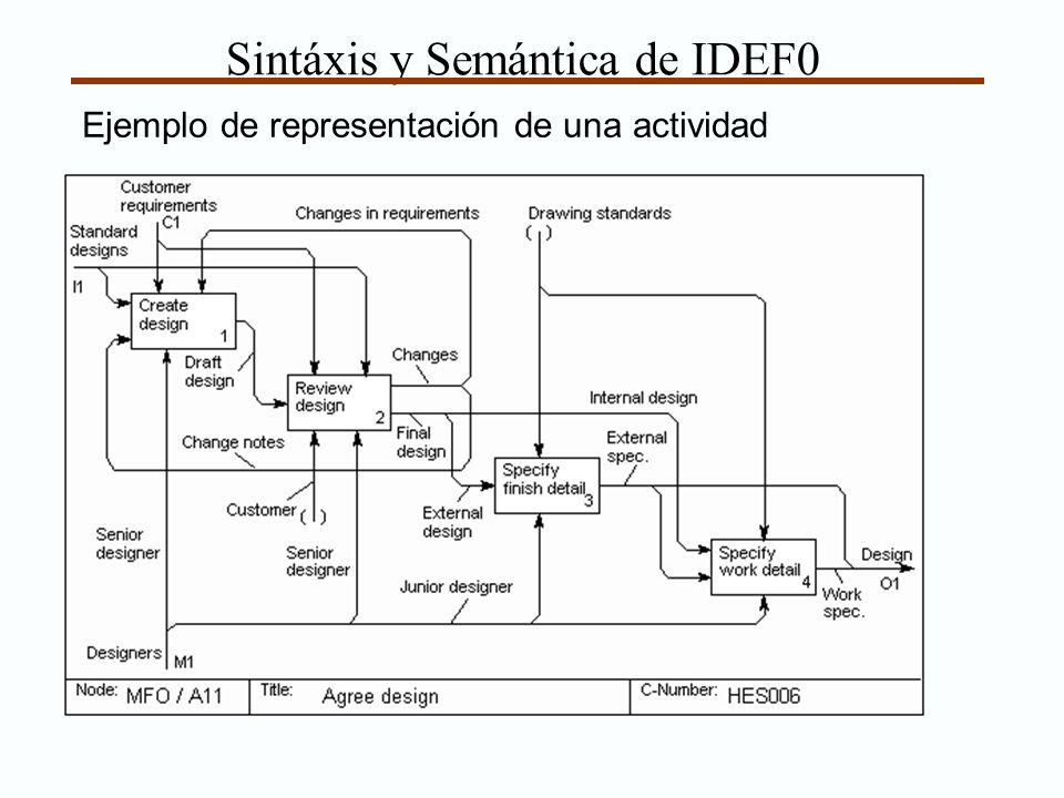 Sintáxis y Semántica de IDEF0