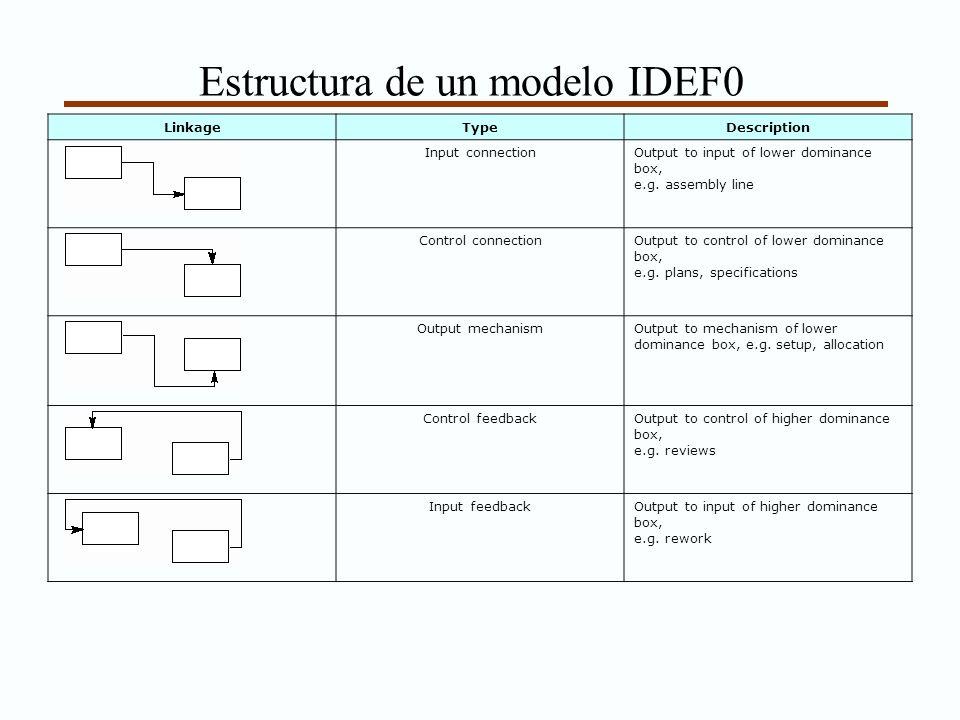 Estructura de un modelo IDEF0