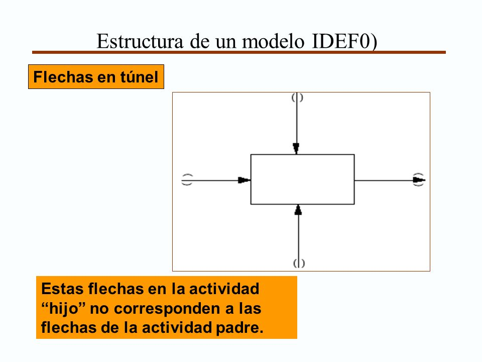 Estructura de un modelo IDEF0)