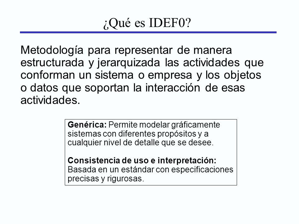 ¿Qué es IDEF0