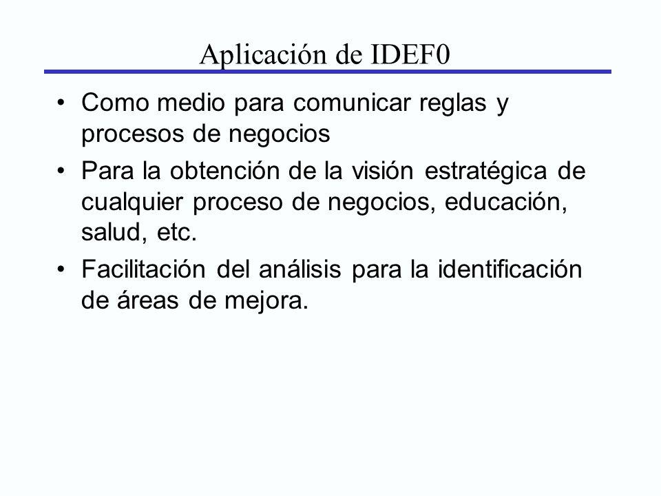 Aplicación de IDEF0 Como medio para comunicar reglas y procesos de negocios.