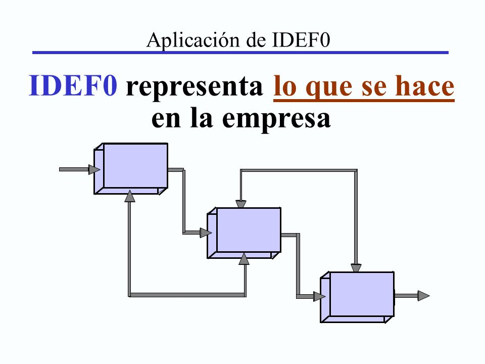 IDEF0 representa lo que se hace en la empresa