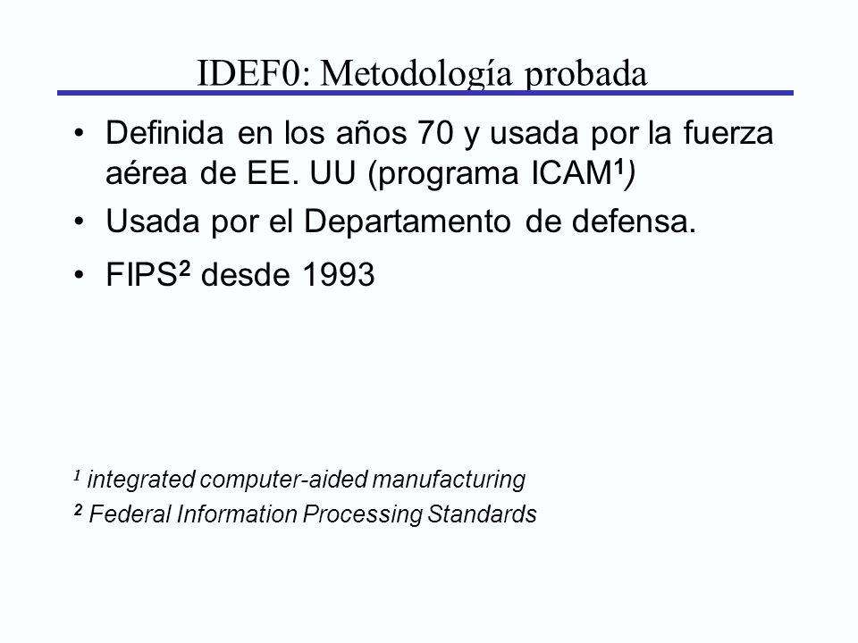 IDEF0: Metodología probada