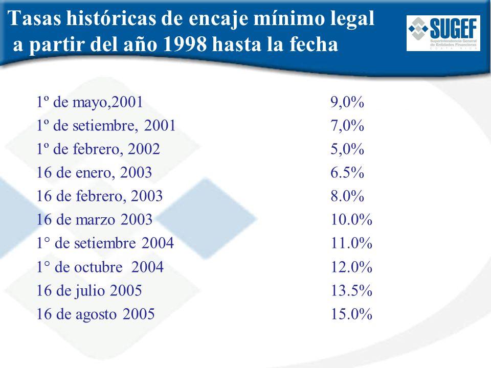Tasas históricas de encaje mínimo legal a partir del año 1998 hasta la fecha