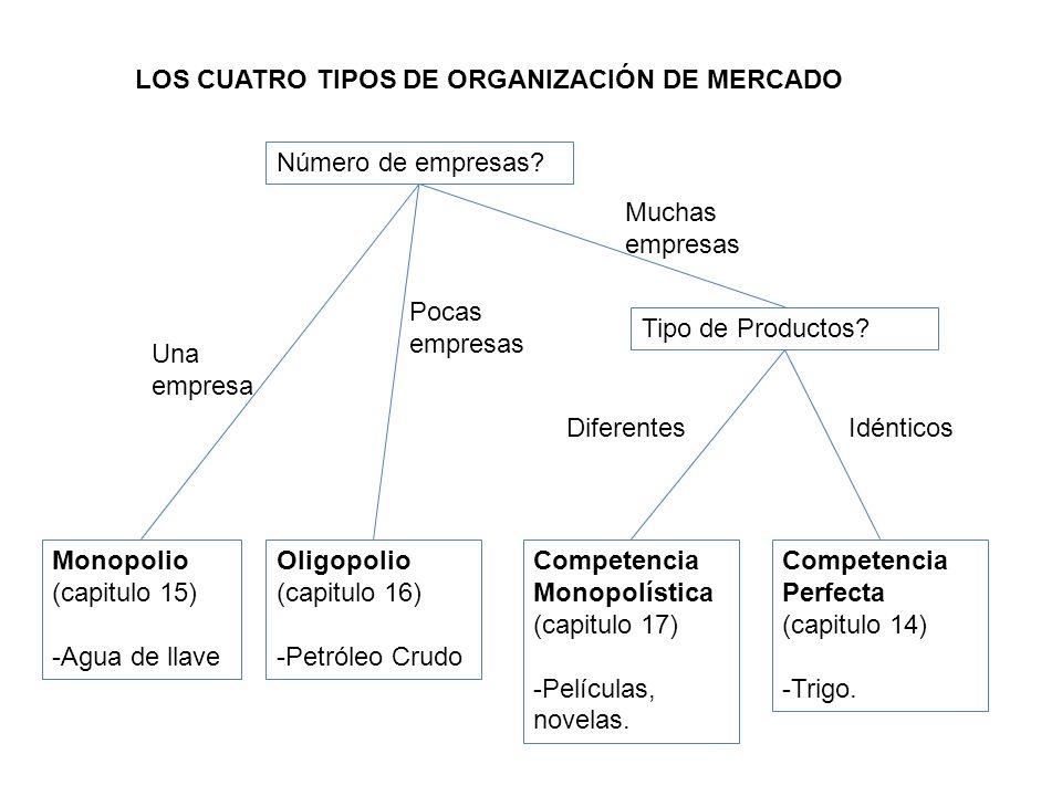 LOS CUATRO TIPOS DE ORGANIZACIÓN DE MERCADO