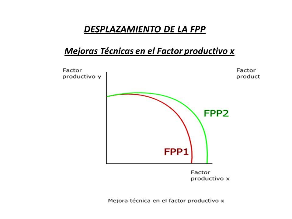 DESPLAZAMIENTO DE LA FPP