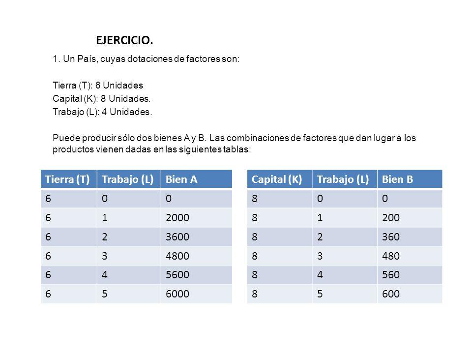 EJERCICIO. Tierra (T) Trabajo (L) Bien A 6 1 2000 2 3600 3 4800 4 5600
