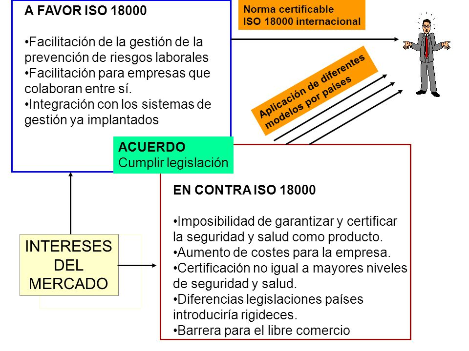 INTERESES DEL MERCADO A FAVOR ISO 18000