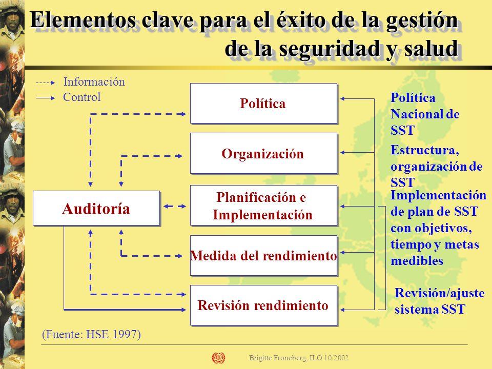 Planificación e Implementación Medida del rendimiento