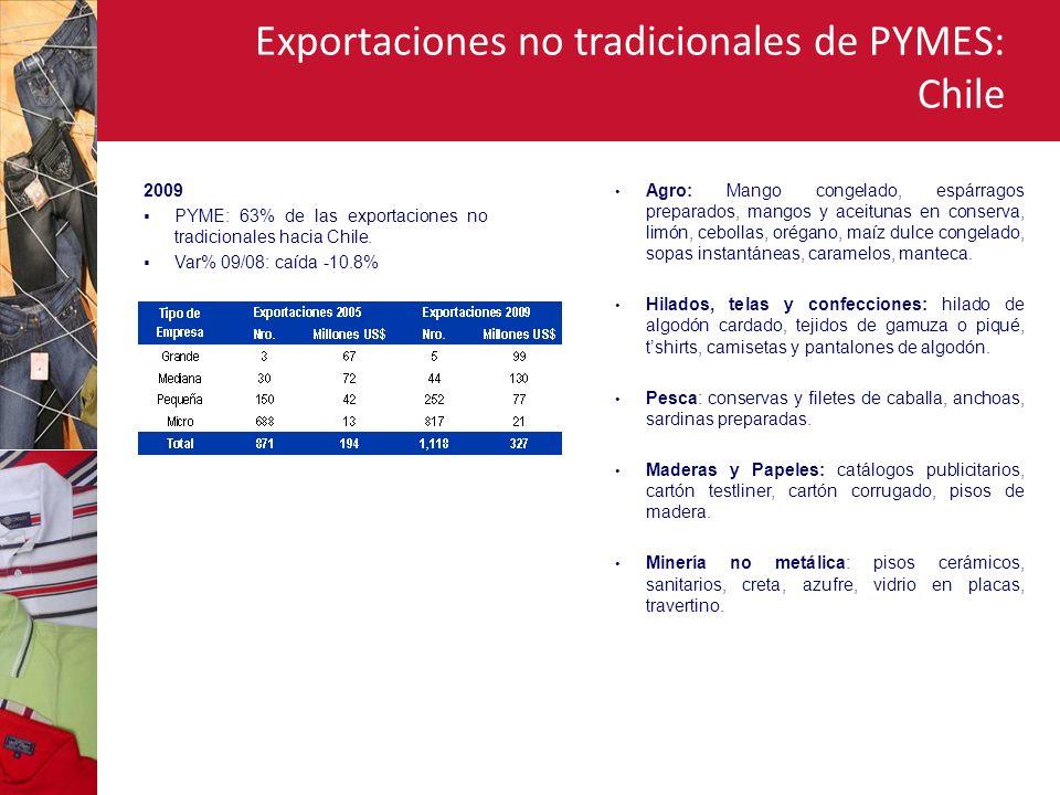 Exportaciones no tradicionales de PYMES: Chile