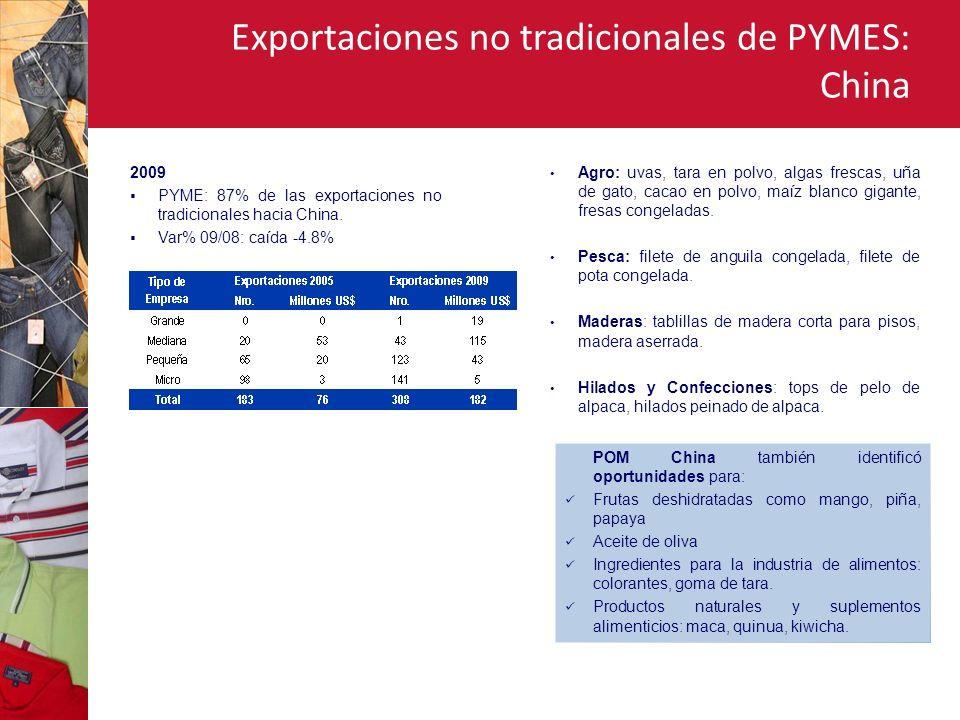 Exportaciones no tradicionales de PYMES: China