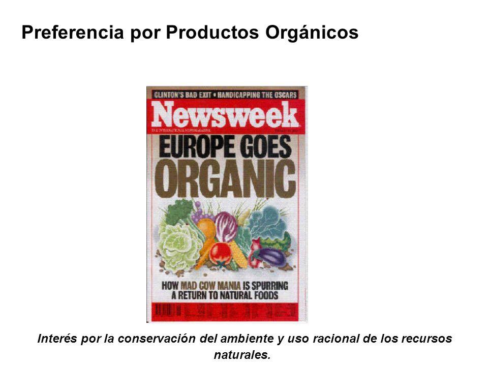 Preferencia por Productos Orgánicos