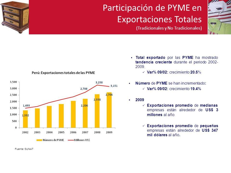 Participación de PYME en Exportaciones Totales (Tradicionales y No Tradicionales)