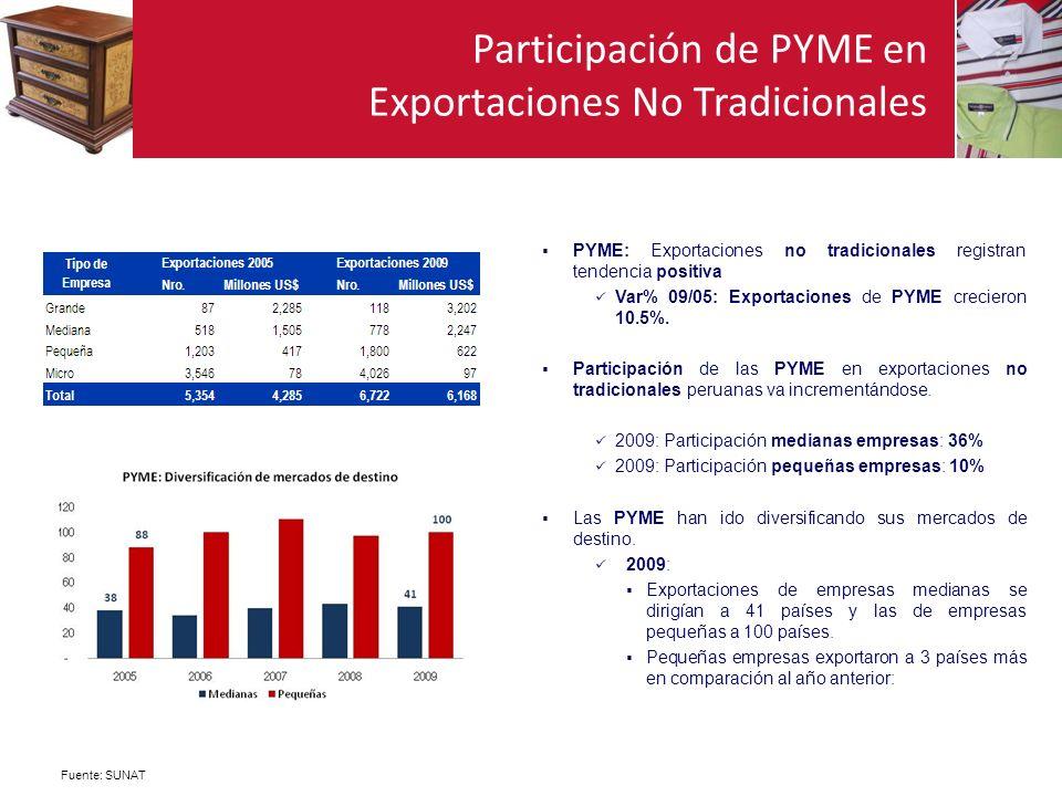 Participación de PYME en Exportaciones No Tradicionales