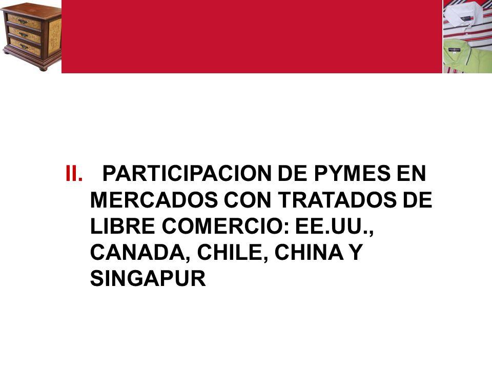 PARTICIPACION DE PYMES EN MERCADOS CON TRATADOS DE LIBRE COMERCIO: EE