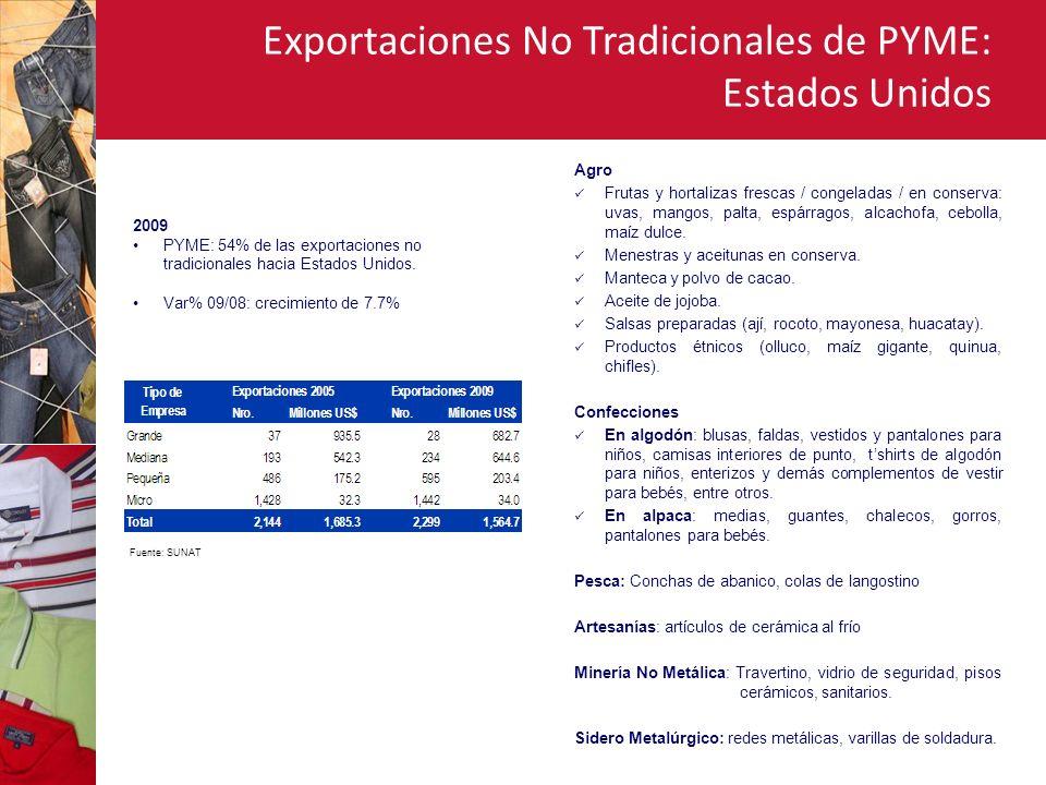 Exportaciones No Tradicionales de PYME: Estados Unidos