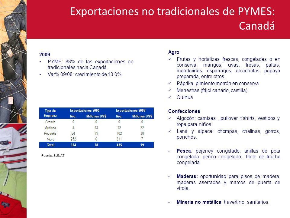 Exportaciones no tradicionales de PYMES: Canadá