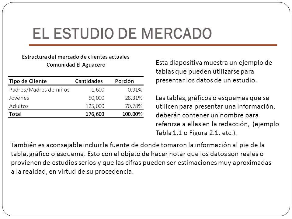 EL ESTUDIO DE MERCADO Esta diapositiva muestra un ejemplo de tablas que pueden utilizarse para presentar los datos de un estudio.