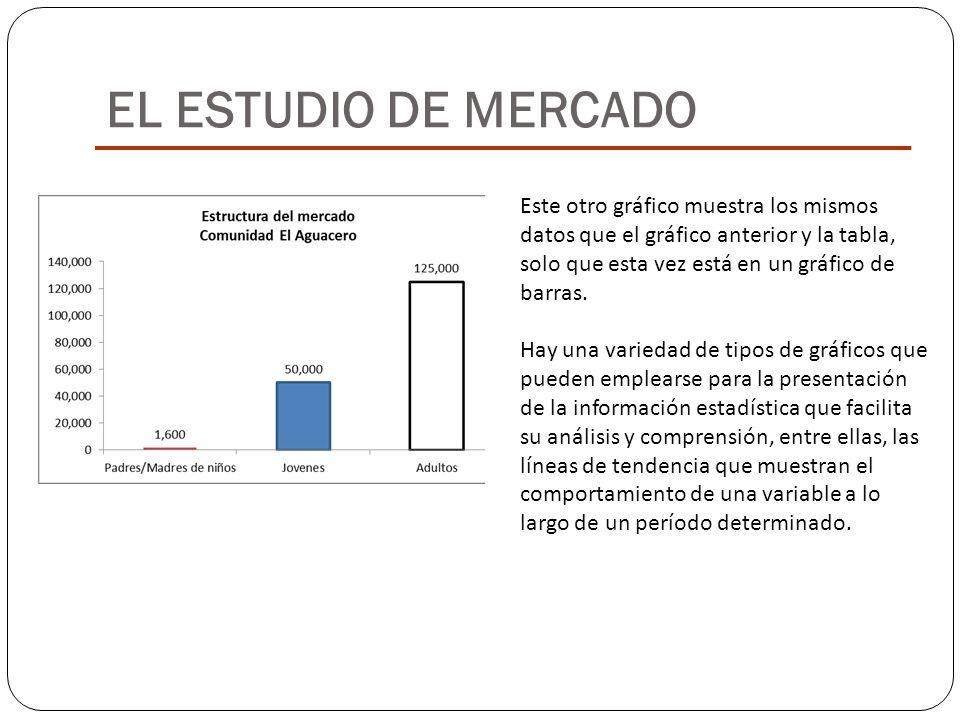 EL ESTUDIO DE MERCADO Este otro gráfico muestra los mismos datos que el gráfico anterior y la tabla, solo que esta vez está en un gráfico de barras.
