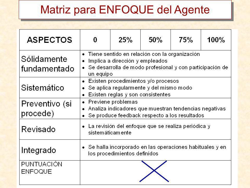 Matriz para ENFOQUE del Agente
