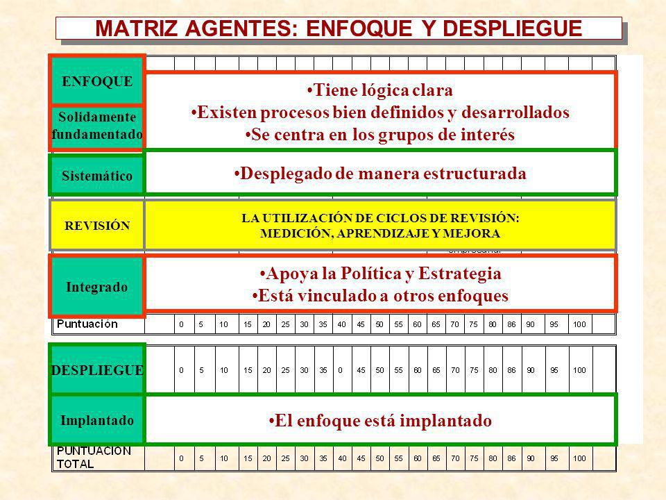 MATRIZ AGENTES: ENFOQUE Y DESPLIEGUE