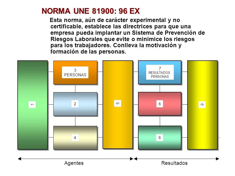NORMA UNE 81900: 96 EX