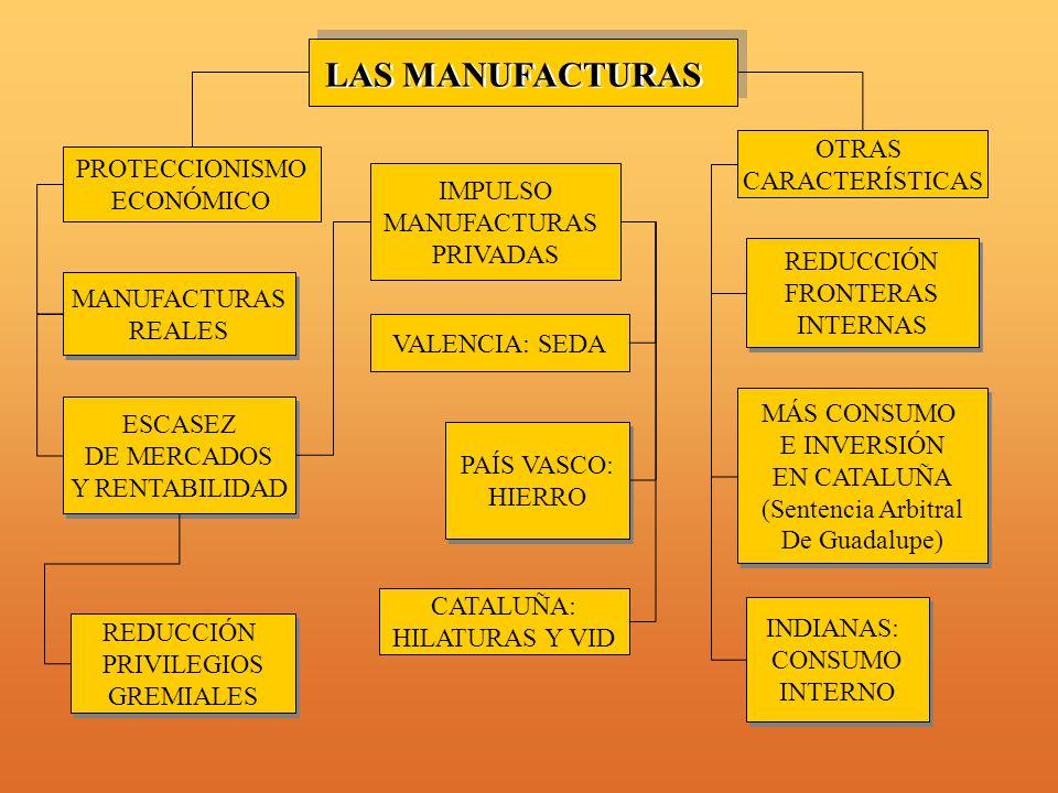 LAS MANUFACTURAS OTRAS PROTECCIONISMO CARACTERÍSTICAS ECONÓMICO