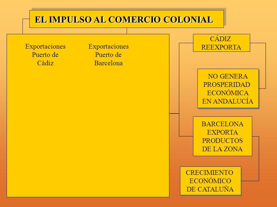 EL IMPULSO AL COMERCIO COLONIAL
