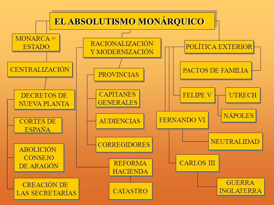 EL ABSOLUTISMO MONÁRQUICO