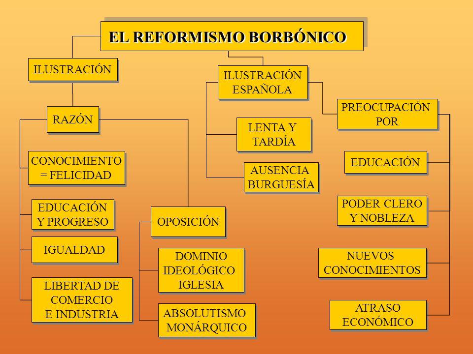 EL REFORMISMO BORBÓNICO