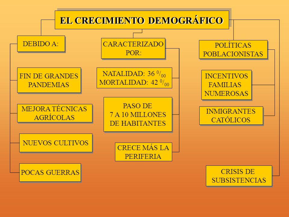 EL CRECIMIENTO DEMOGRÁFICO