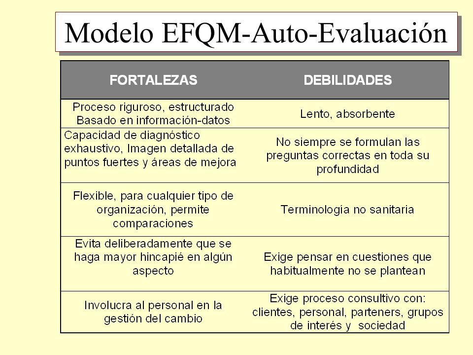 Modelo EFQM-Auto-Evaluación