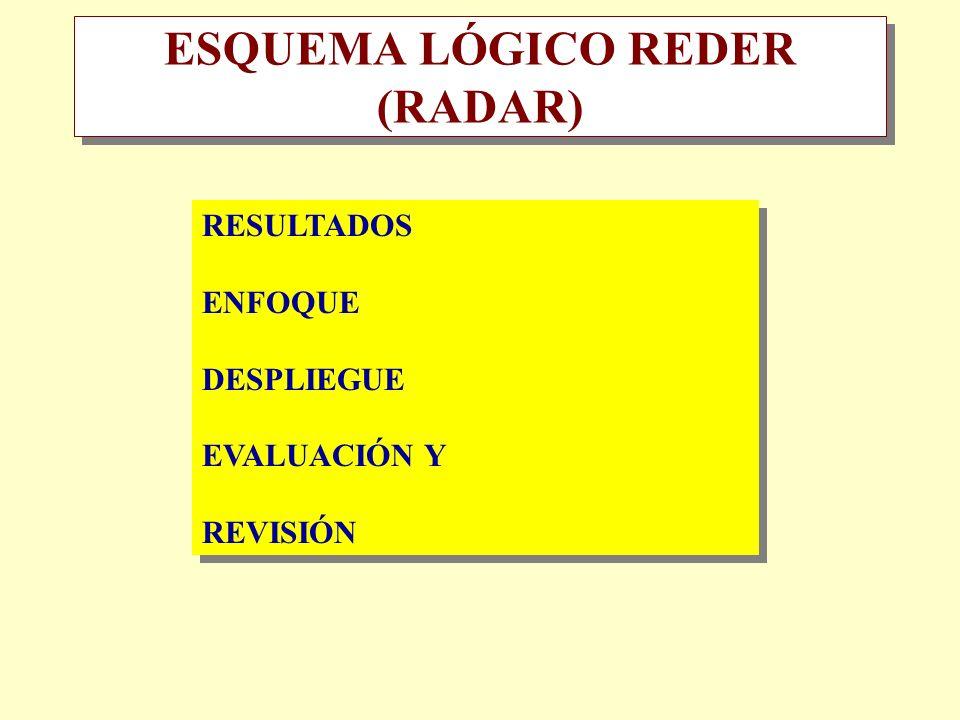 ESQUEMA LÓGICO REDER (RADAR)