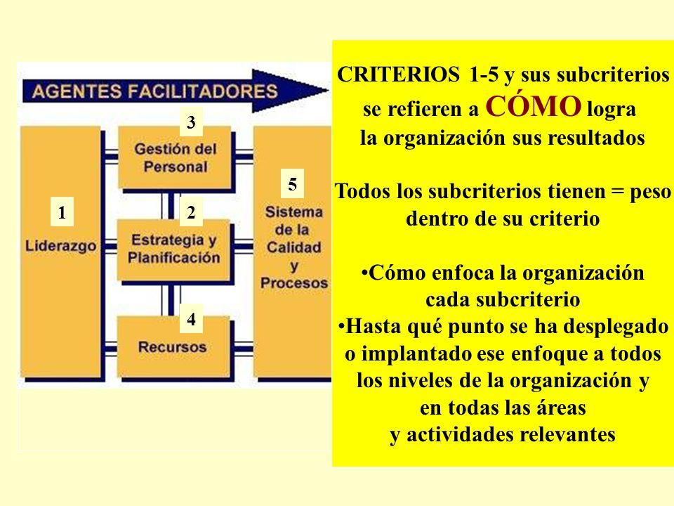 CRITERIOS 1-5 y sus subcriterios se refieren a CÓMO logra