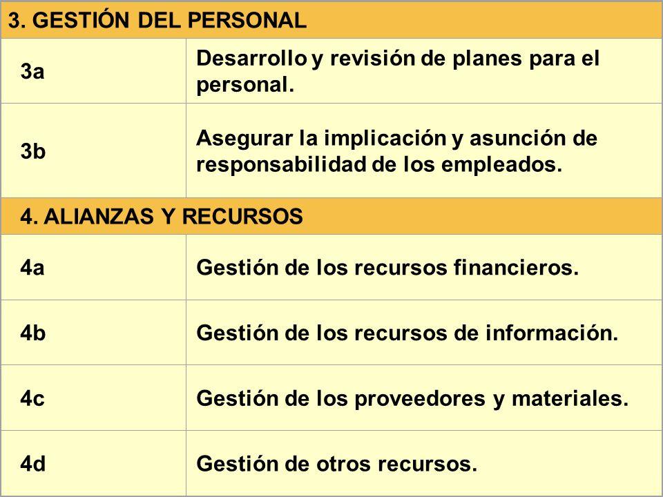 3. GESTIÓN DEL PERSONAL 3a. Desarrollo y revisión de planes para el personal. 3b.