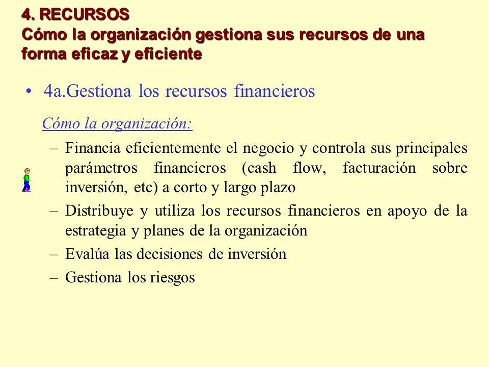 Cómo la organización: 4a.Gestiona los recursos financieros