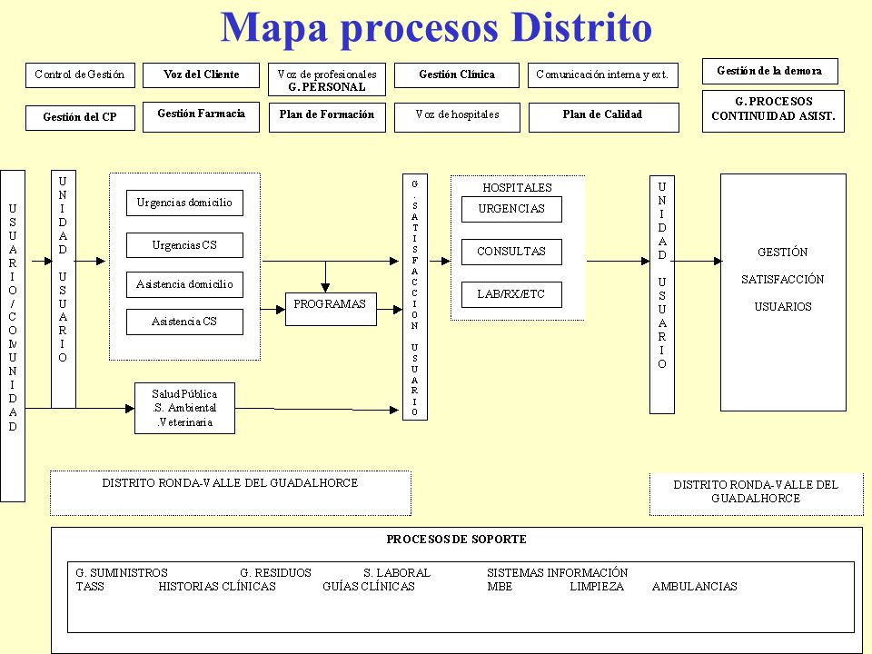 Mapa procesos Distrito