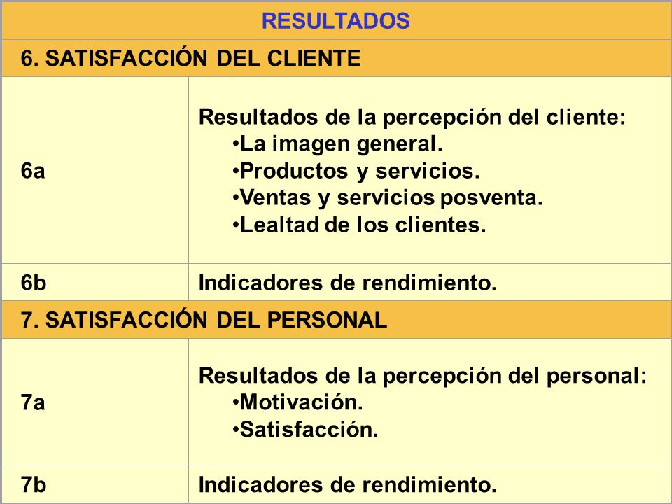 RESULTADOS 6. SATISFACCIÓN DEL CLIENTE. 6a. Resultados de la percepción del cliente: La imagen general.