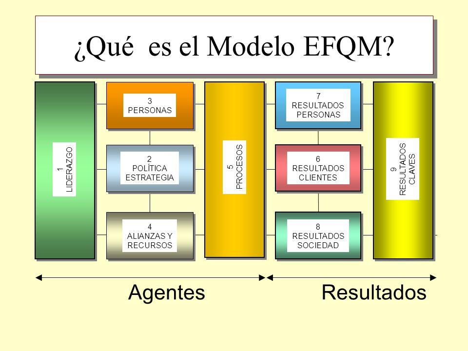 ¿Qué es el Modelo EFQM Agentes Resultados LIDERAZGO 1 3 PERSONAS 2