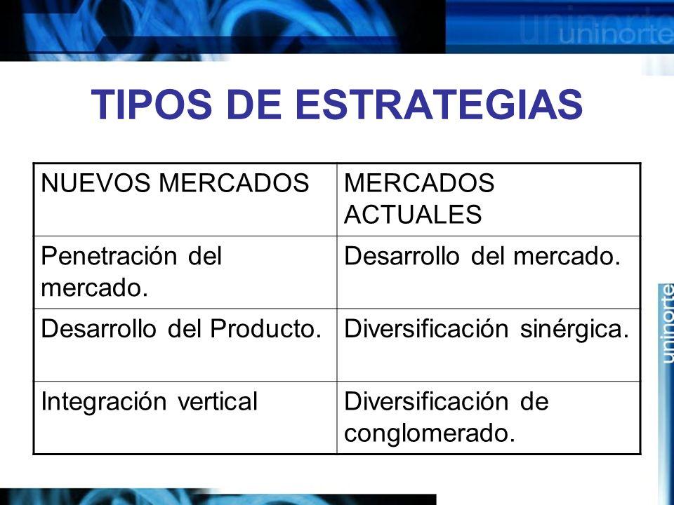TIPOS DE ESTRATEGIAS NUEVOS MERCADOS MERCADOS ACTUALES