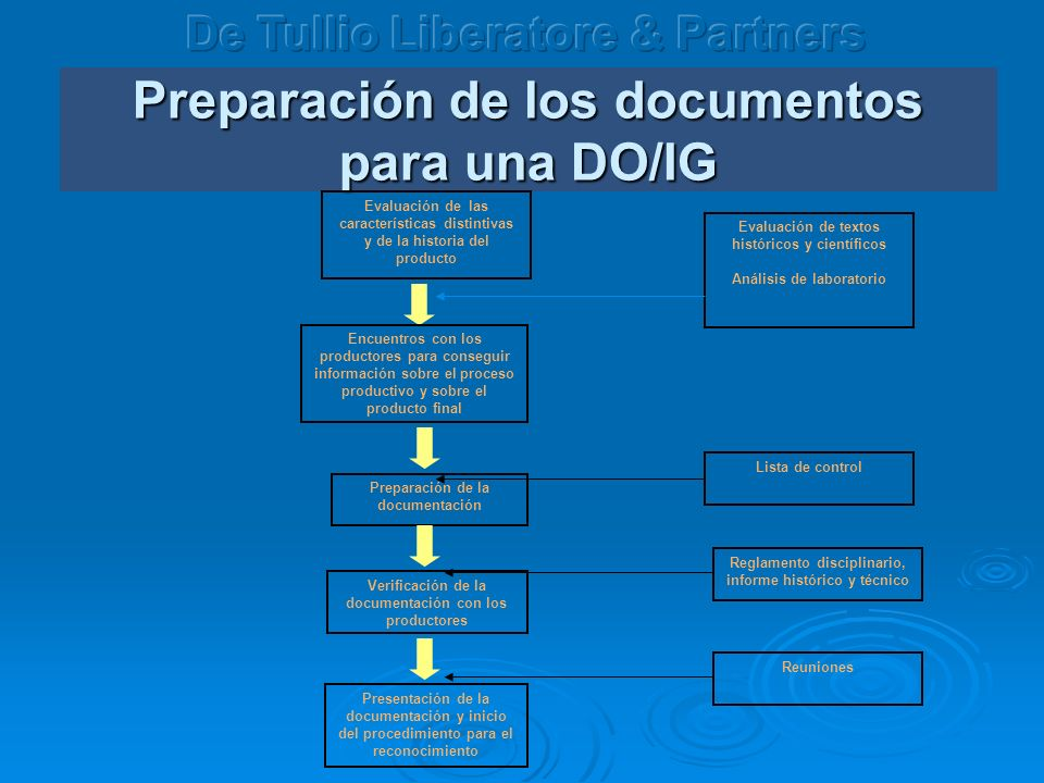 Preparación de los documentos para una DO/IG