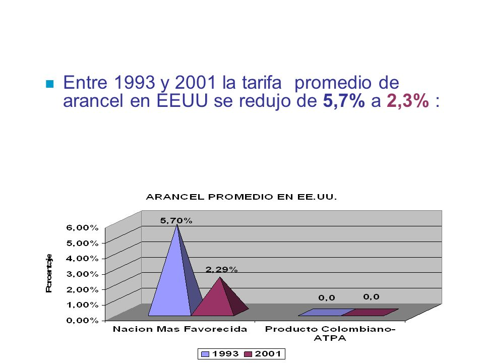 Entre 1993 y 2001 la tarifa promedio de arancel en EEUU se redujo de 5,7% a 2,3% :
