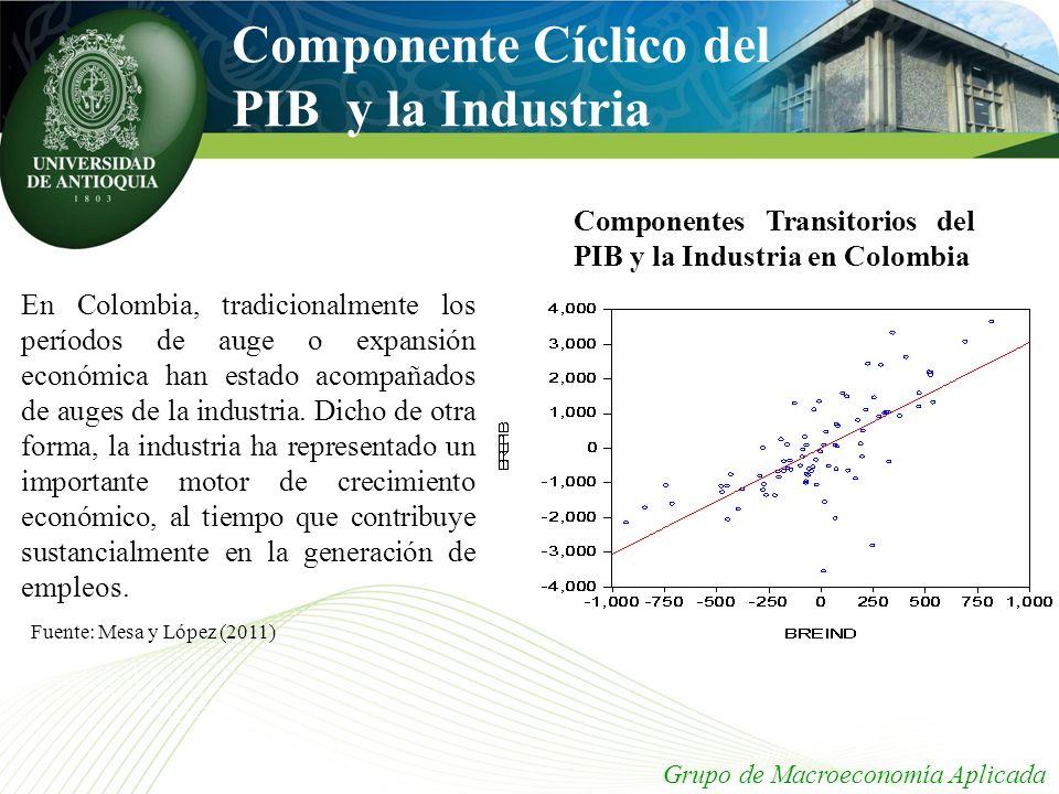 Componente Cíclico del PIB y la Industria